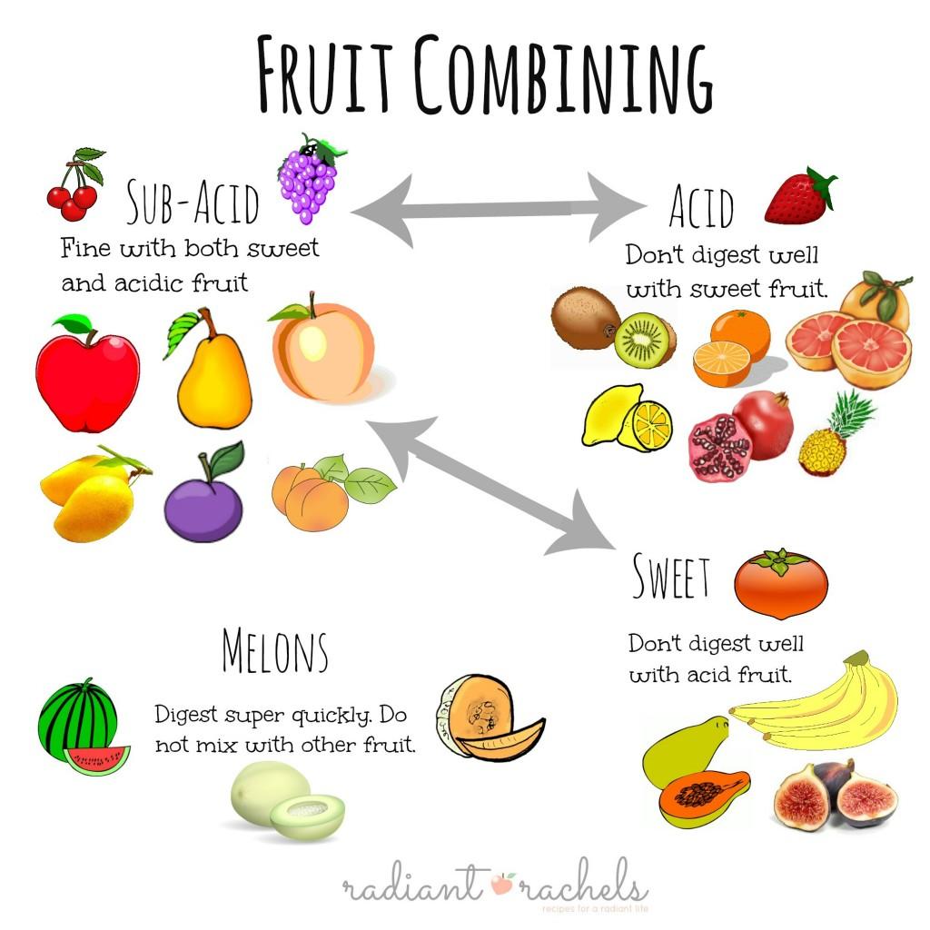 combine food chart - 600×551