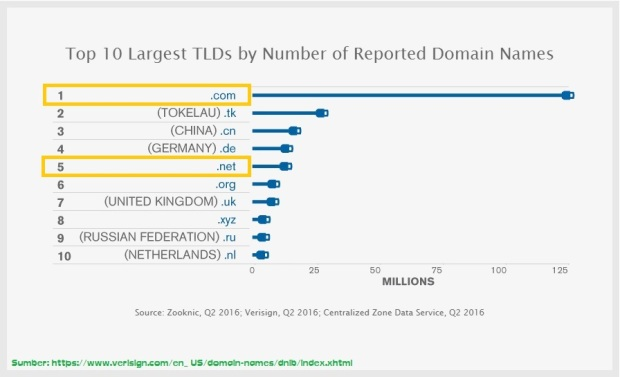 Top 10 largest TLDs