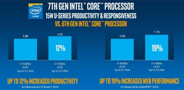 Intel 7th generation core performance gain