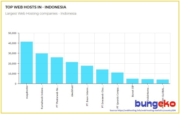 Niagahoster, top web host in Indonesia