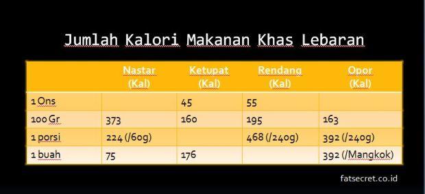 jumlah kalori hidangan lebaran