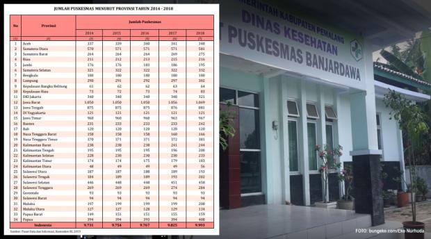 Tabel jumlah Puskesmas di masing-masing provinsi se-Indonesia pada 2014-2018