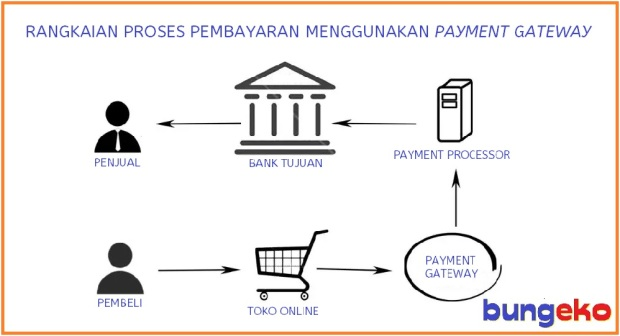 Alur proses pembayaran menggunakan payment gateway