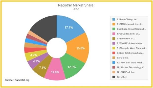 .xyz registrar market share