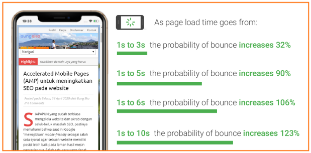 Mobile page speed vs bounce rate