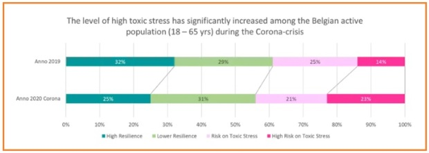 Coronavirus stress survey by World Economic Forum