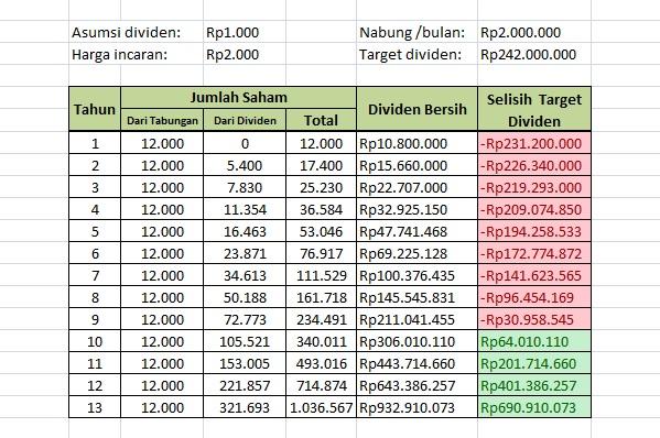 ilustrasi dividen saham