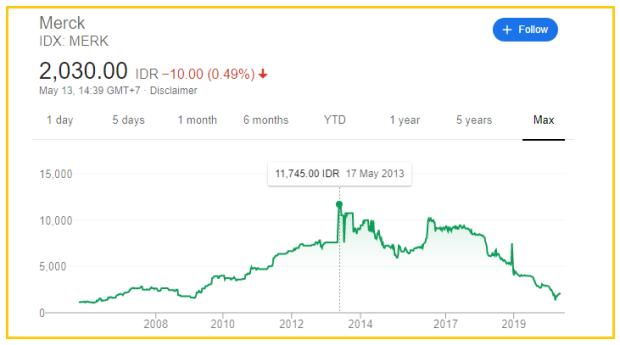 Riwayat harga saham PT Merck Tbk