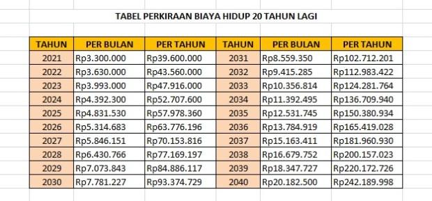 tabel perkiraan biaya hidup 20 tahun lagi