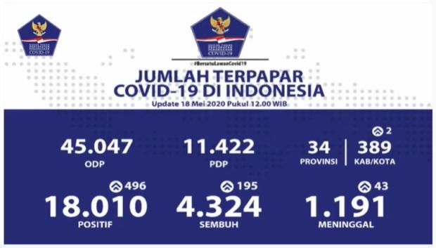 Data penyebaran Covid-19 di Indonesia pada 18 Mei 2020