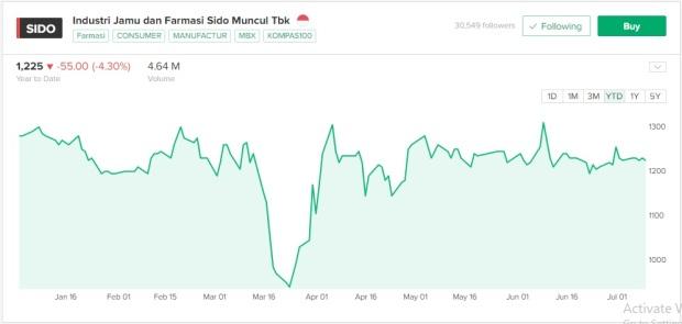 Grafik pergerakan harga saham Sido Muncul