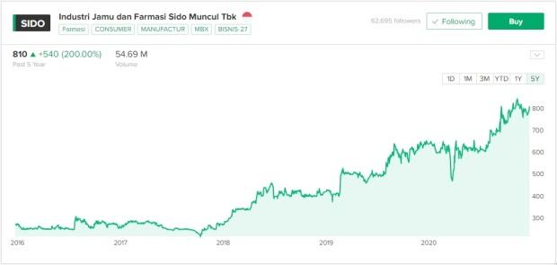 Pergerakan harga saham Sido Muncul 5 tahun