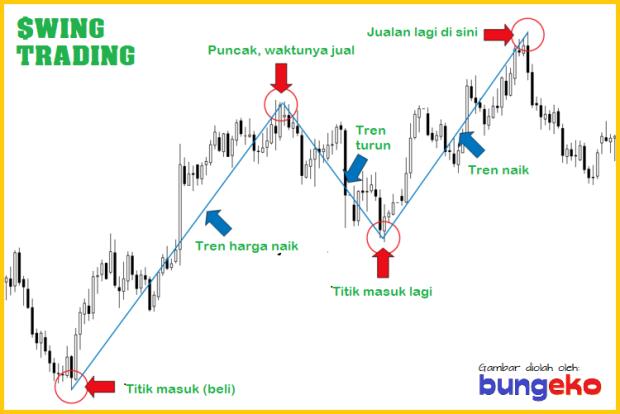 Strategi swing trading